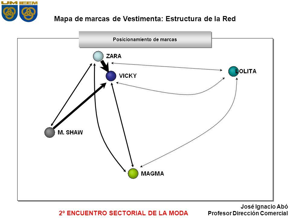 2º ENCUENTRO SECTORIAL DE LA MODA José Ignacio Abó Profesor Dirección Comercial Mapa de marcas de Vestimenta: Estructura de la Red Posicionamiento de