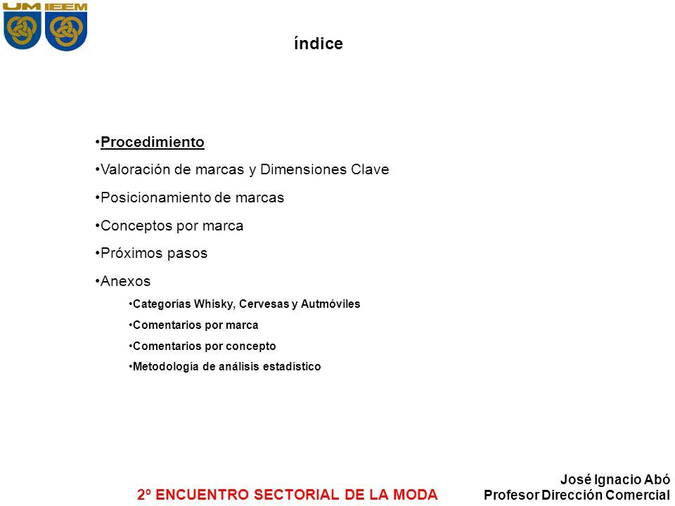 2º ENCUENTRO SECTORIAL DE LA MODA José Ignacio Abó Profesor Dirección Comercial Mapa de marcas de Vestimenta: Grupos de competencia Posicionamiento de marcas