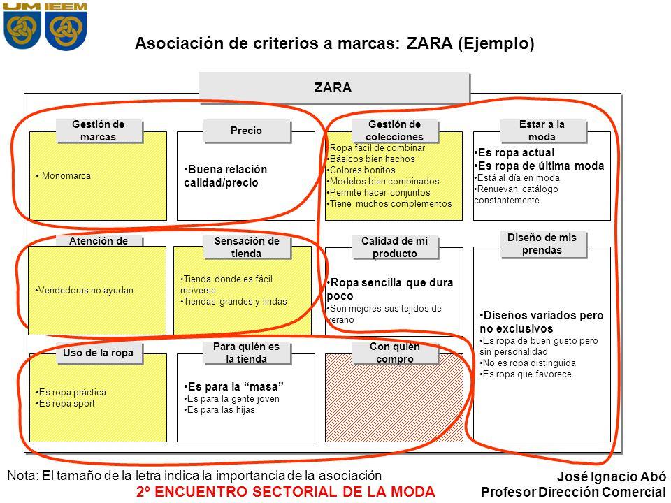 2º ENCUENTRO SECTORIAL DE LA MODA José Ignacio Abó Profesor Dirección Comercial Asociación de criterios a marcas: ZARA (Ejemplo) ZARA Nota: El tamaño