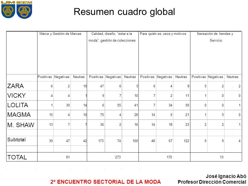 2º ENCUENTRO SECTORIAL DE LA MODA José Ignacio Abó Profesor Dirección Comercial Resumen cuadro global