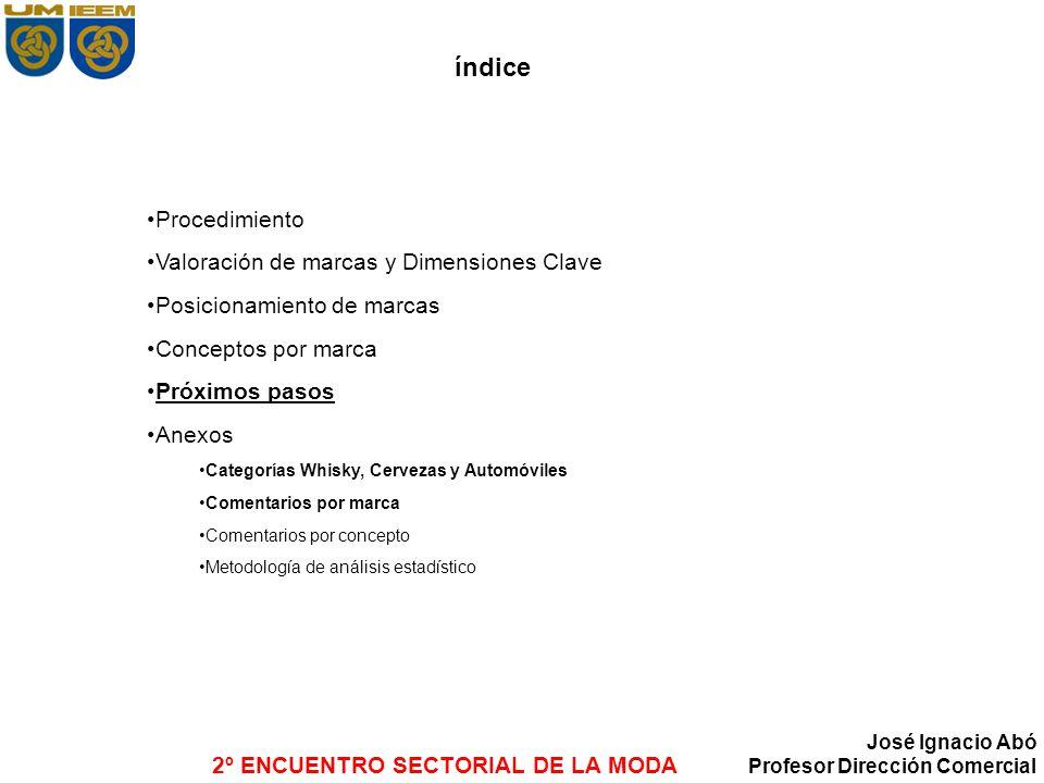 2º ENCUENTRO SECTORIAL DE LA MODA José Ignacio Abó Profesor Dirección Comercial índice Procedimiento Valoración de marcas y Dimensiones Clave Posicion