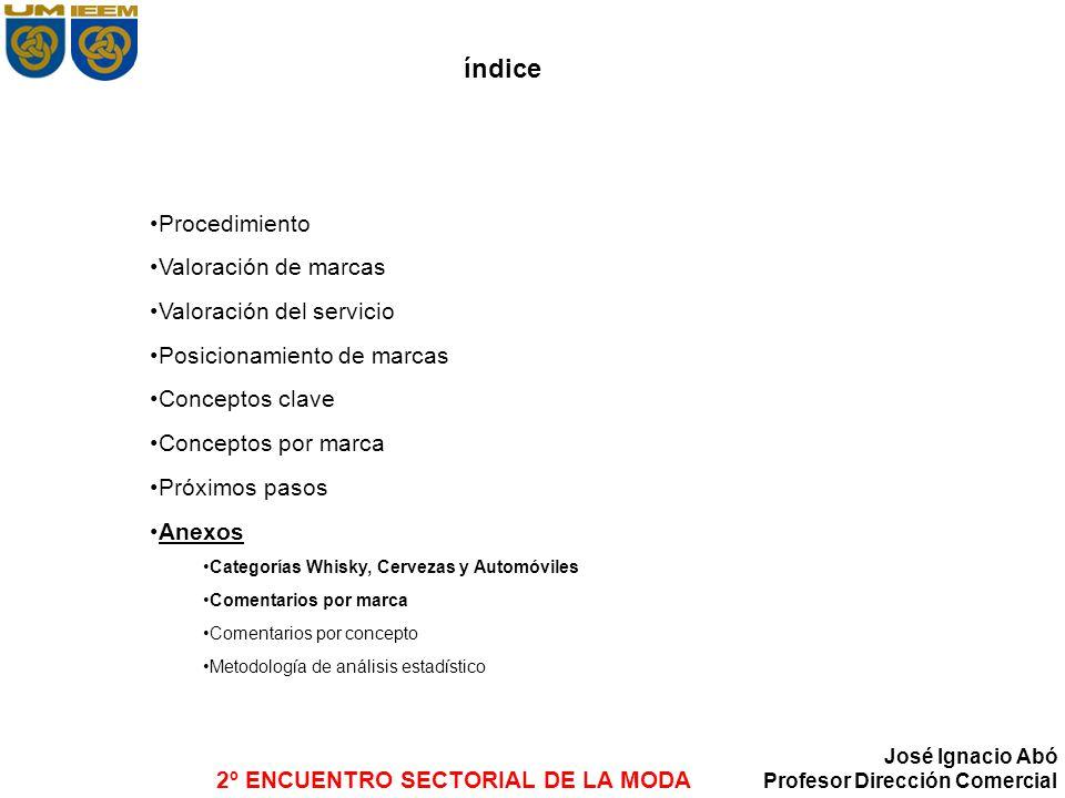 2º ENCUENTRO SECTORIAL DE LA MODA José Ignacio Abó Profesor Dirección Comercial índice Procedimiento Valoración de marcas Valoración del servicio Posi