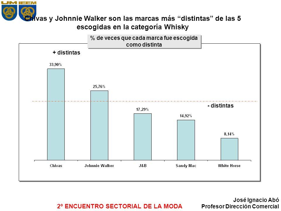 2º ENCUENTRO SECTORIAL DE LA MODA José Ignacio Abó Profesor Dirección Comercial Chivas y Johnnie Walker son las marcas más distintas de las 5 escogida