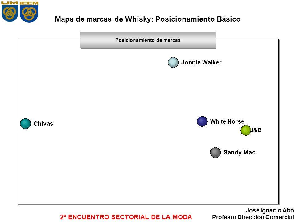2º ENCUENTRO SECTORIAL DE LA MODA José Ignacio Abó Profesor Dirección Comercial Mapa de marcas de Whisky: Posicionamiento Básico Posicionamiento de ma