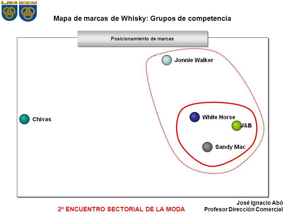 2º ENCUENTRO SECTORIAL DE LA MODA José Ignacio Abó Profesor Dirección Comercial Mapa de marcas de Whisky: Grupos de competencia Posicionamiento de mar