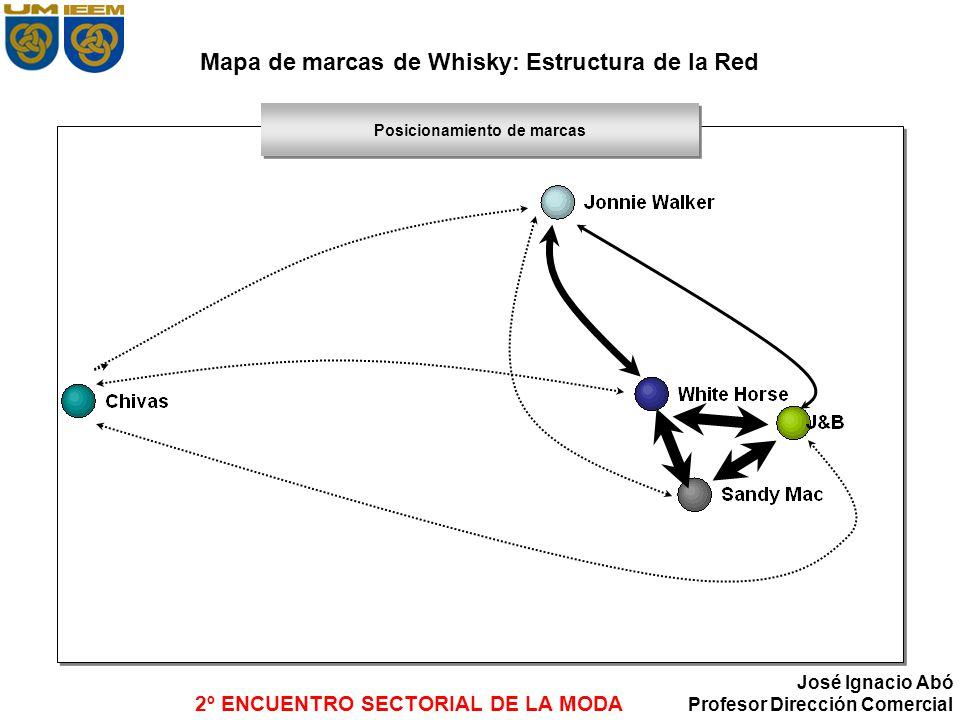 2º ENCUENTRO SECTORIAL DE LA MODA José Ignacio Abó Profesor Dirección Comercial Mapa de marcas de Whisky: Estructura de la Red Posicionamiento de marc