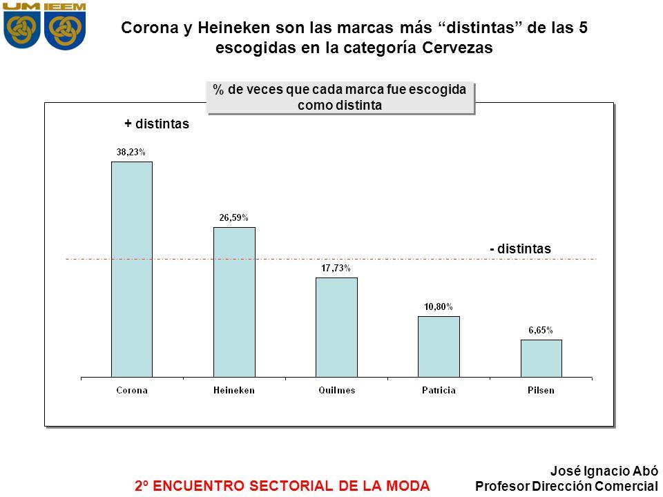 2º ENCUENTRO SECTORIAL DE LA MODA José Ignacio Abó Profesor Dirección Comercial Corona y Heineken son las marcas más distintas de las 5 escogidas en l