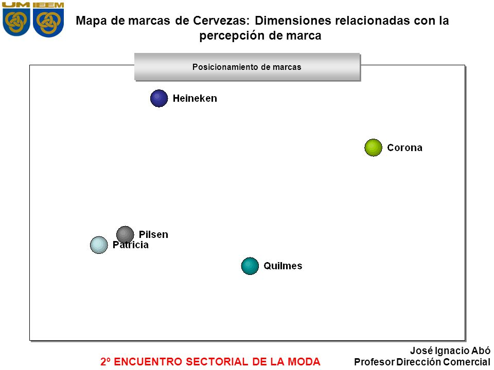 2º ENCUENTRO SECTORIAL DE LA MODA José Ignacio Abó Profesor Dirección Comercial Mapa de marcas de Cervezas: Dimensiones relacionadas con la percepción