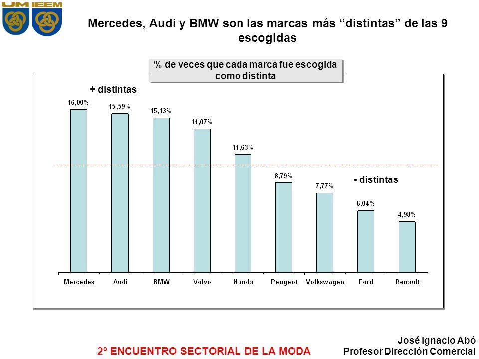 2º ENCUENTRO SECTORIAL DE LA MODA José Ignacio Abó Profesor Dirección Comercial Mercedes, Audi y BMW son las marcas más distintas de las 9 escogidas %