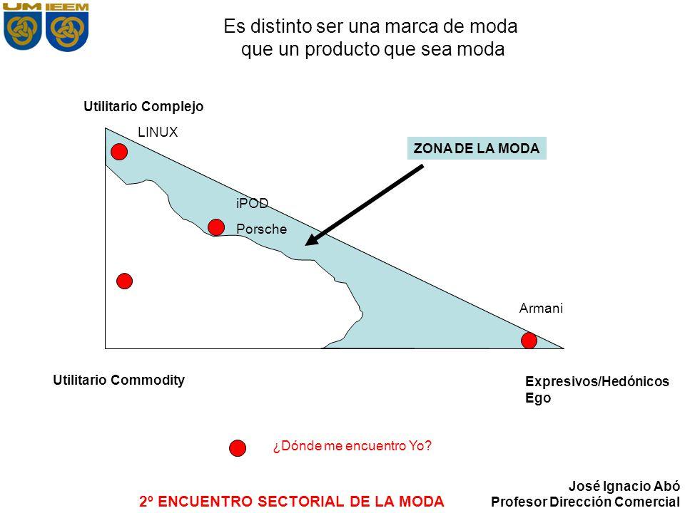 2º ENCUENTRO SECTORIAL DE LA MODA José Ignacio Abó Profesor Dirección Comercial Anexo: comentarios por marca: Ej.
