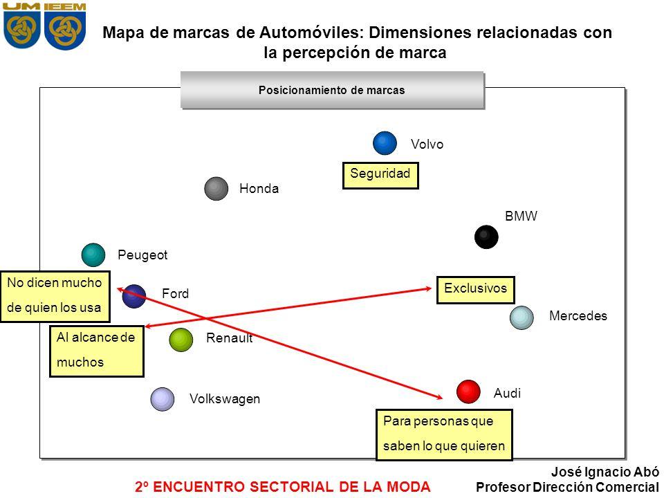 2º ENCUENTRO SECTORIAL DE LA MODA José Ignacio Abó Profesor Dirección Comercial Mapa de marcas de Automóviles: Dimensiones relacionadas con la percepc
