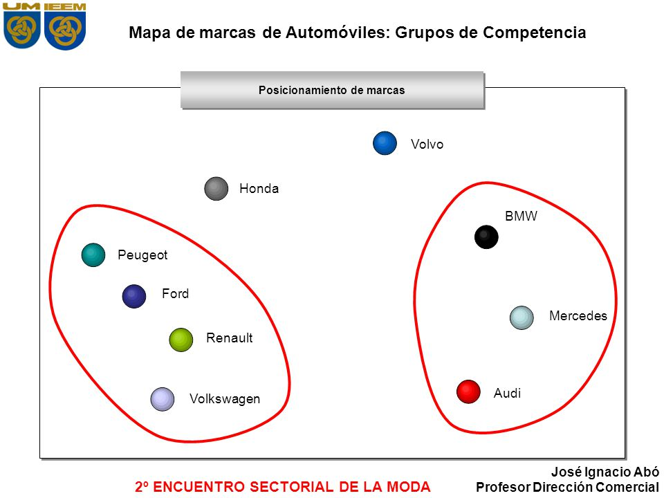 2º ENCUENTRO SECTORIAL DE LA MODA José Ignacio Abó Profesor Dirección Comercial Mapa de marcas de Automóviles: Grupos de Competencia Posicionamiento d
