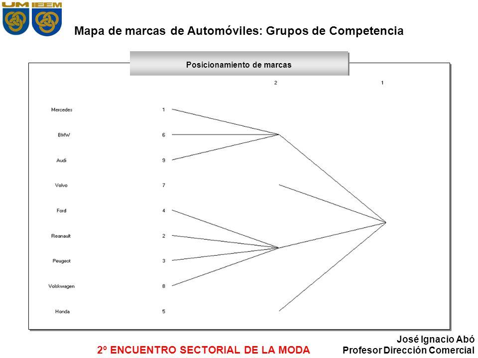 2º ENCUENTRO SECTORIAL DE LA MODA José Ignacio Abó Profesor Dirección Comercial Posicionamiento de marcas Mapa de marcas de Automóviles: Grupos de Com