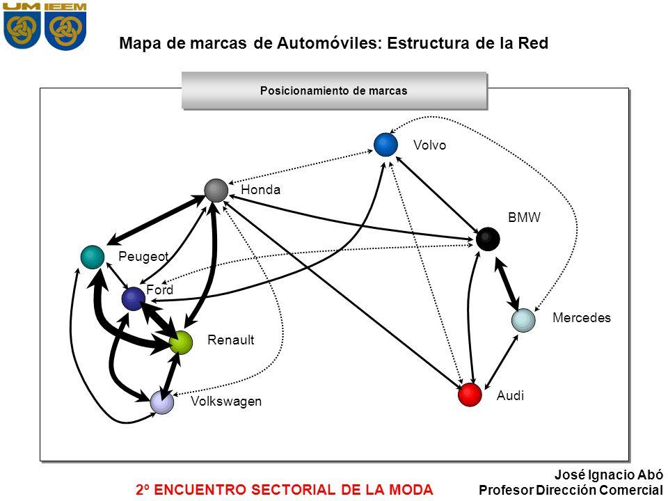 2º ENCUENTRO SECTORIAL DE LA MODA José Ignacio Abó Profesor Dirección Comercial Mapa de marcas de Automóviles: Estructura de la Red Posicionamiento de