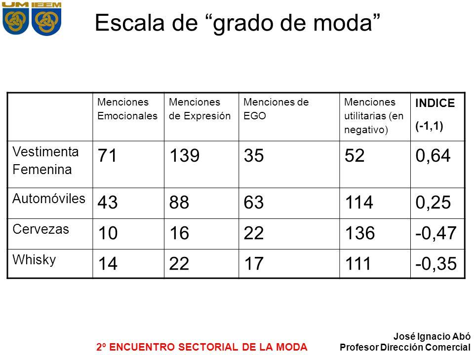 2º ENCUENTRO SECTORIAL DE LA MODA José Ignacio Abó Profesor Dirección Comercial Escala de grado de moda Menciones Emocionales Menciones de Expresión M