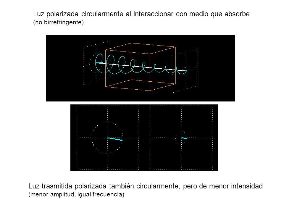 Luz polarizada circularmente al interaccionar con medio que absorbe (no birrefringente) Luz trasmitida polarizada también circularmente, pero de menor intensidad (menor amplitud, igual frecuencia)