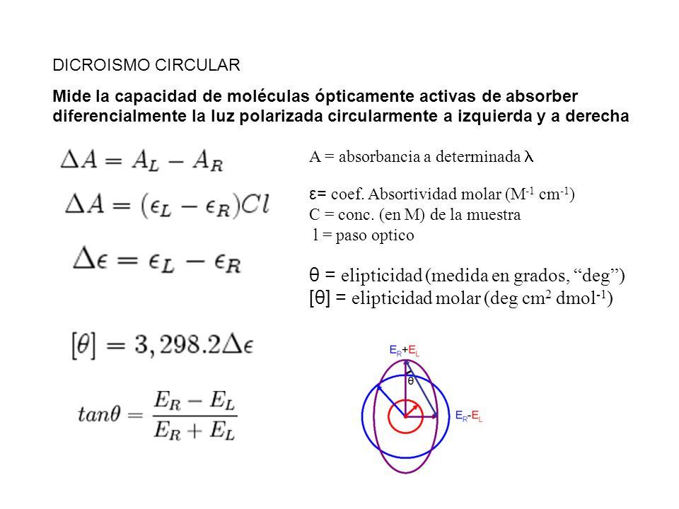 ε= coef. Absortividad molar (M -1 cm -1 ) C = conc. (en M) de la muestra l = paso optico DICROISMO CIRCULAR Mide la capacidad de moléculas ópticamente