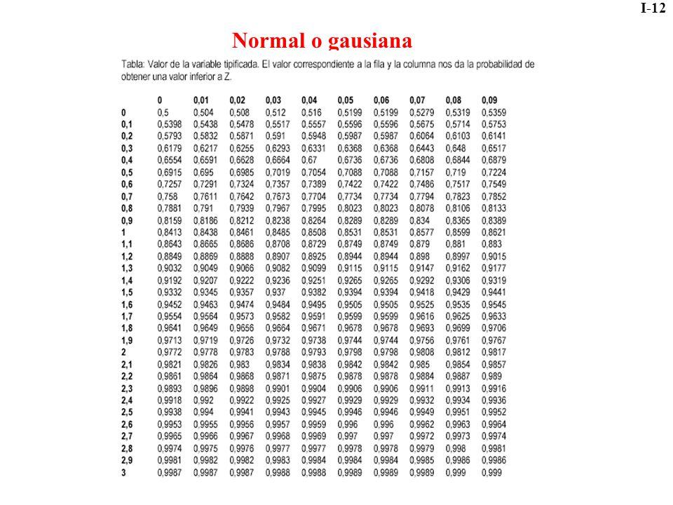 I-12 Normal o gausiana