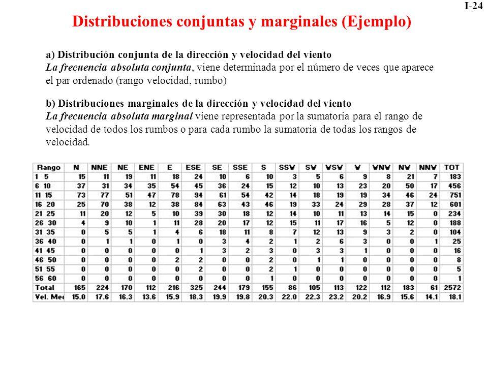 I-24 Distribuciones conjuntas y marginales (Ejemplo) a) Distribución conjunta de la dirección y velocidad del viento La frecuencia absoluta conjunta,