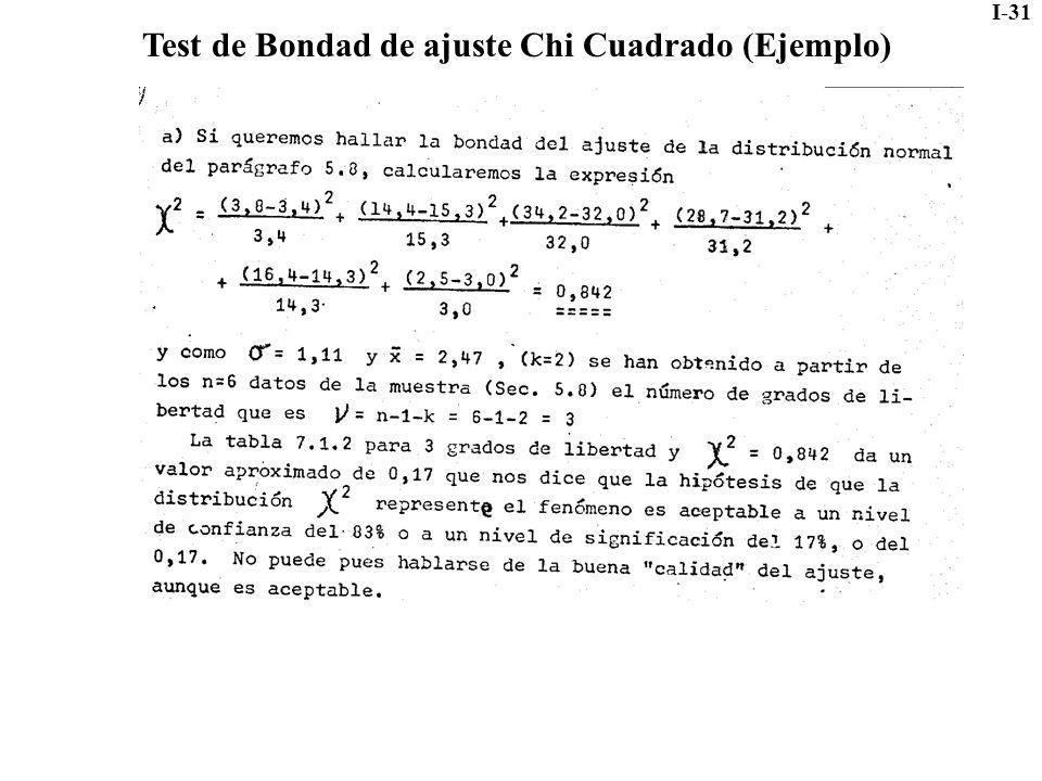 I-31 Test de Bondad de ajuste Chi Cuadrado (Ejemplo)