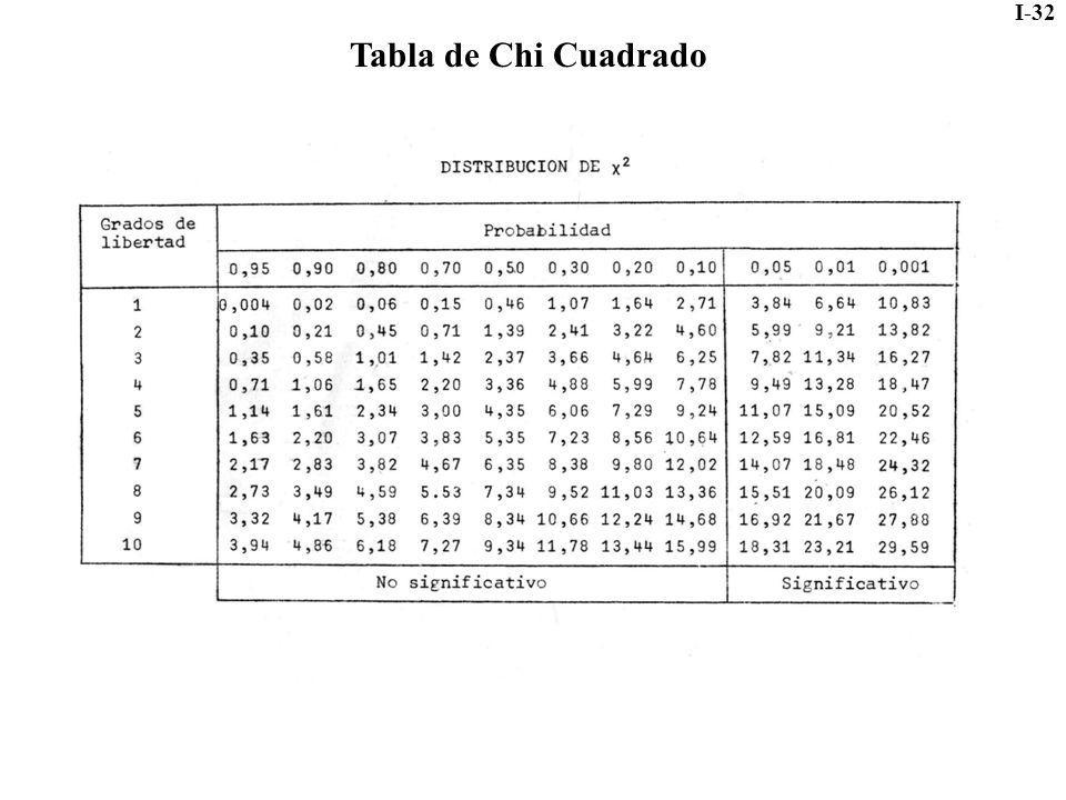 I-32 Tabla de Chi Cuadrado