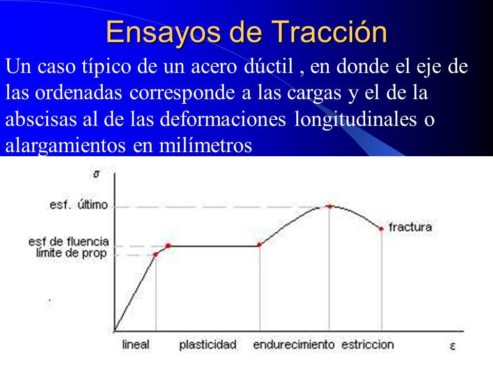 Ensayos de Tracción Un caso típico de un acero dúctil, en donde el eje de las ordenadas corresponde a las cargas y el de la abscisas al de las deforma