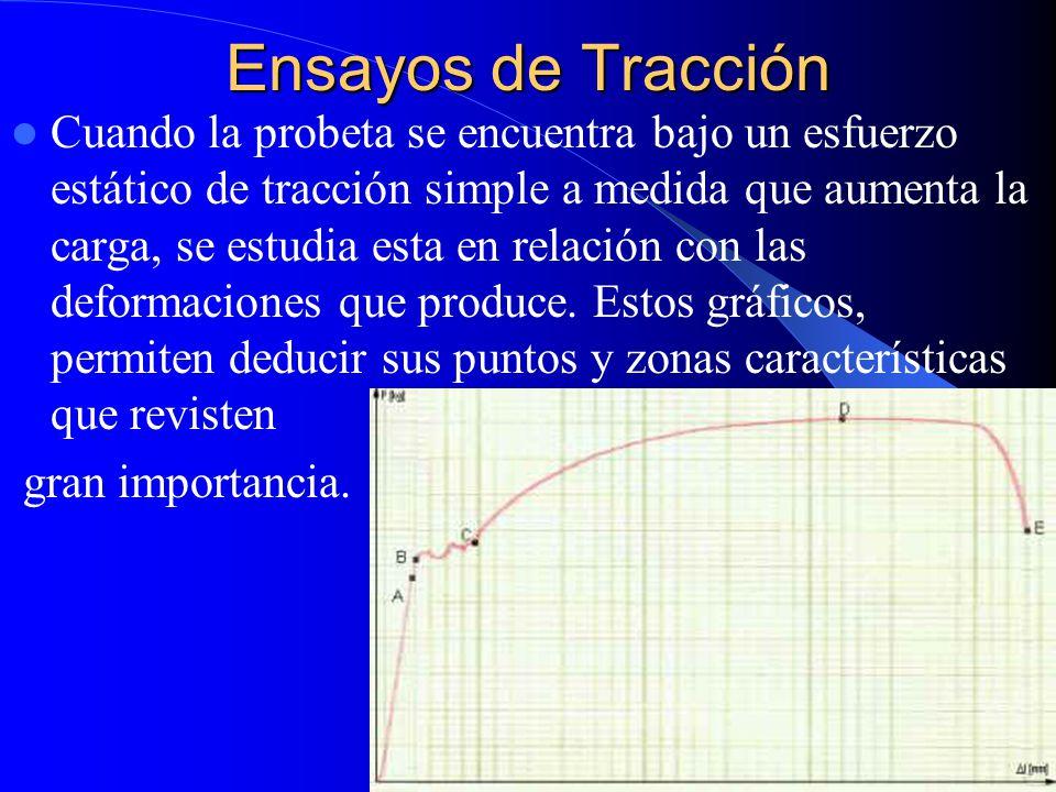 Ensayos de Tracción Cuando la probeta se encuentra bajo un esfuerzo estático de tracción simple a medida que aumenta la carga, se estudia esta en rela