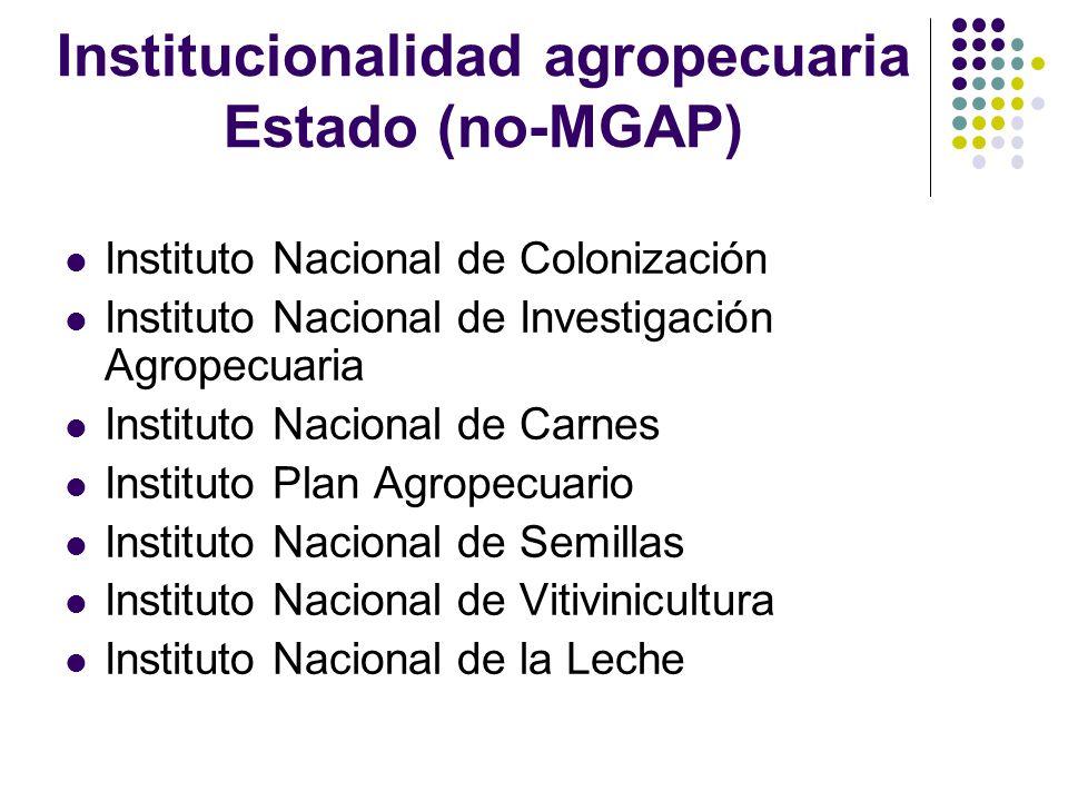 Institucionalidad agropecuaria Estado (no-MGAP) Instituto Nacional de Colonización Instituto Nacional de Investigación Agropecuaria Instituto Nacional