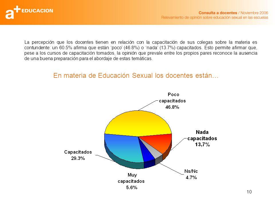 10 La percepción que los docentes tienen en relación con la capacitación de sus colegas sobre la materia es contundente: un 60.5% afirma que están poco (46.8%) o nada (13.7%) capacitados.