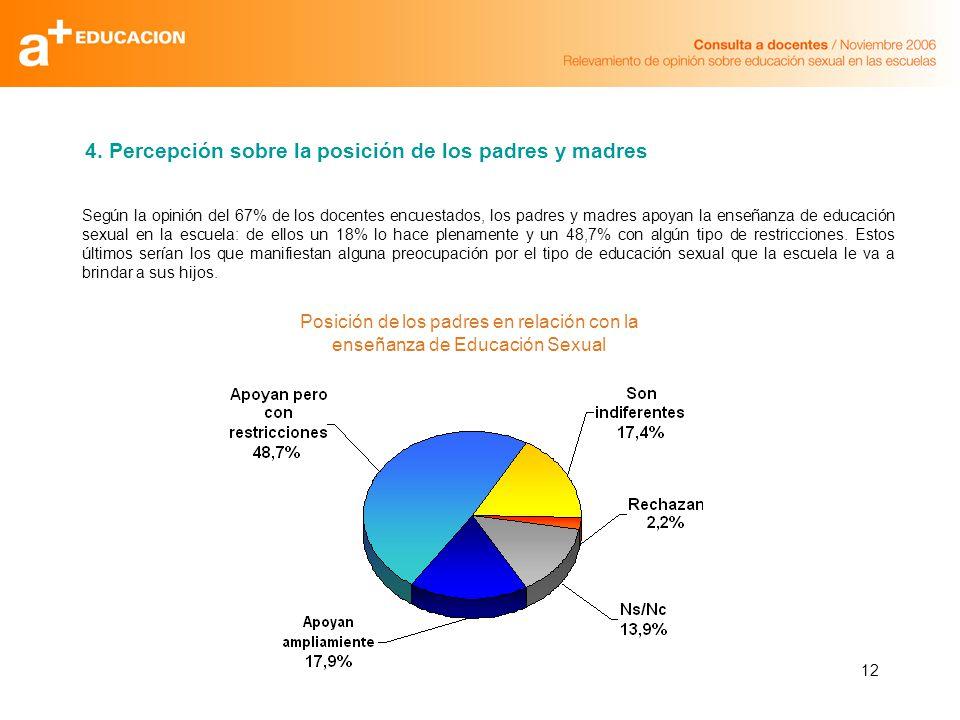 12 Según la opinión del 67% de los docentes encuestados, los padres y madres apoyan la enseñanza de educación sexual en la escuela: de ellos un 18% lo hace plenamente y un 48,7% con algún tipo de restricciones.