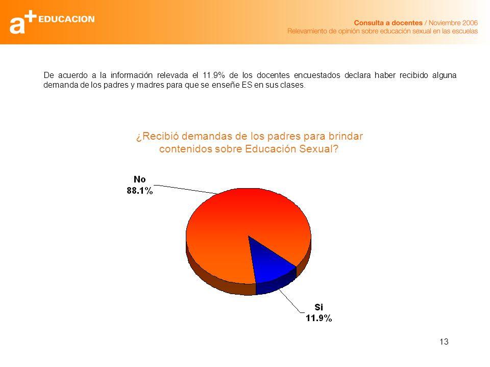 13 De acuerdo a la información relevada el 11.9% de los docentes encuestados declara haber recibido alguna demanda de los padres y madres para que se enseñe ES en sus clases.