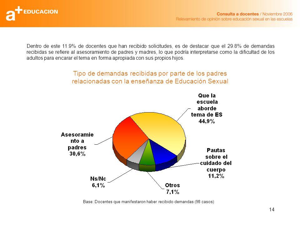 14 Dentro de este 11.9% de docentes que han recibido solicitudes, es de destacar que el 29.8% de demandas recibidas se refiere al asesoramiento de pad