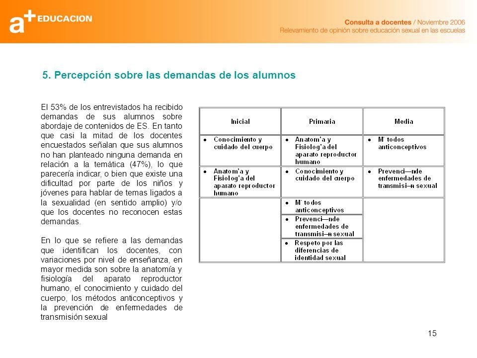 15 El 53% de los entrevistados ha recibido demandas de sus alumnos sobre abordaje de contenidos de ES.