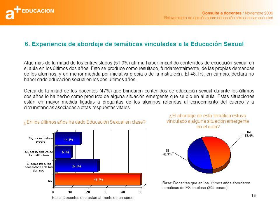 16 Algo más de la mitad de los entrevistados (51.9%) afirma haber impartido contenidos de educación sexual en el aula en los últimos dos años. Esto se