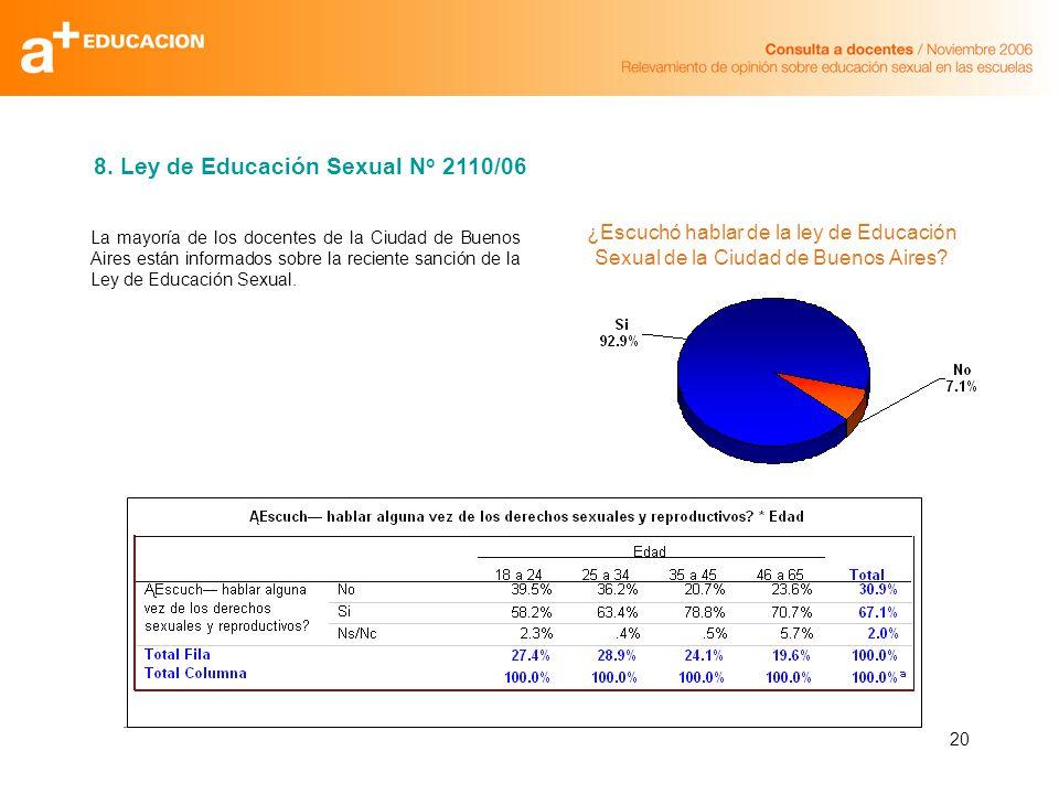 20 La mayoría de los docentes de la Ciudad de Buenos Aires están informados sobre la reciente sanción de la Ley de Educación Sexual. 8. Ley de Educaci