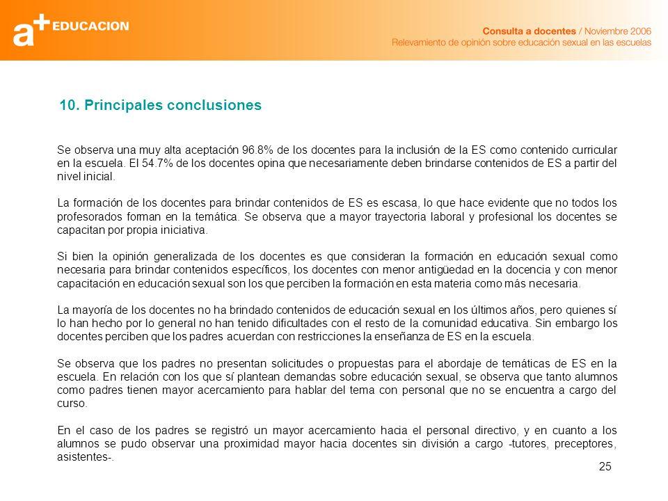 25 Se observa una muy alta aceptación 96.8% de los docentes para la inclusión de la ES como contenido curricular en la escuela.