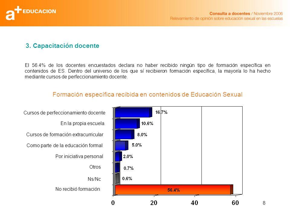 8 El 56.4% de los docentes encuestados declara no haber recibido ningún tipo de formación específica en contenidos de ES.