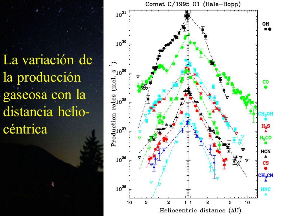 La variación de la producción gaseosa con la distancia helio- céntrica