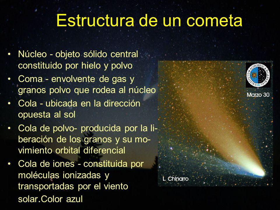 Estructura de un cometa Núcleo - objeto sólido central constituido por hielo y polvo Coma - envolvente de gas y granos polvo que rodea al núcleo Cola