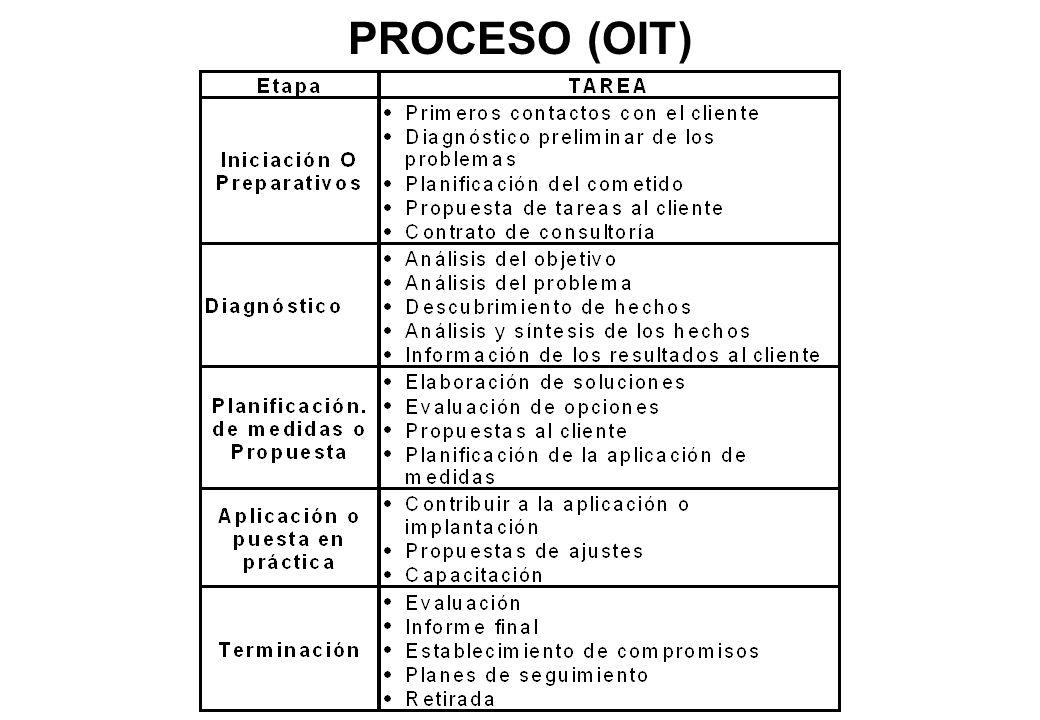 PROCESO (OIT)