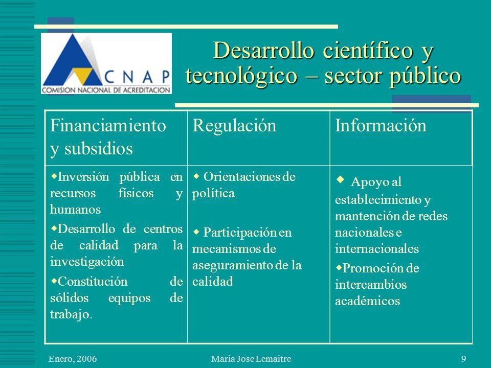 Enero, 2006 Maria Jose Lemaitre9 Desarrollo científico y tecnológico – sector público Financiamiento y subsidios RegulaciónInformación Inversión pública en recursos físicos y humanos Desarrollo de centros de calidad para la investigación Constitución de sólidos equipos de trabajo.