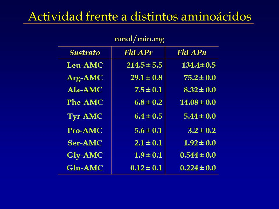 SustratoFhLAPrFhLAPn Leu-AMC214.5 ± 5.5134.4± 0.5 Arg-AMC29.1 ± 0.875.2 ± 0.0 Ala-AMC7.5 ± 0.18.32 ± 0.0 Phe-AMC6.8 ± 0.214.08 ± 0.0 Tyr-AMC6.4 ± 0.55.44 ± 0.0 Pro-AMC5.6 ± 0.13.2 ± 0.2 Ser-AMC2.1 ± 0.11.92 ± 0.0 Gly-AMC1.9 ± 0.10.544 ± 0.0 Glu-AMC0.12 ± 0.10.224 ± 0.0 Actividad frente a distintos aminoácidos nmol/min.mg