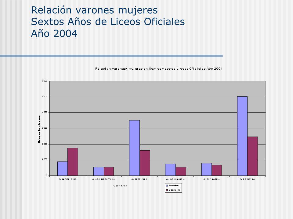 Relación varones mujeres Sextos Años de Liceos Oficiales Año 2004