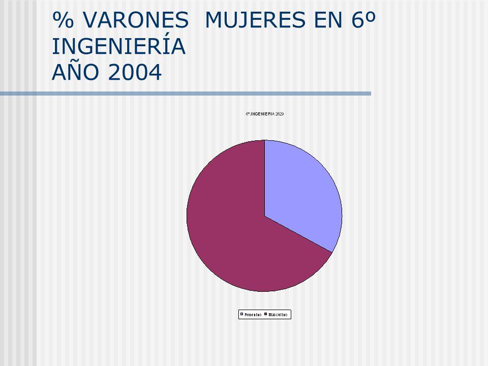 % VARONES MUJERES EN 6º INGENIERÍA AÑO 2004