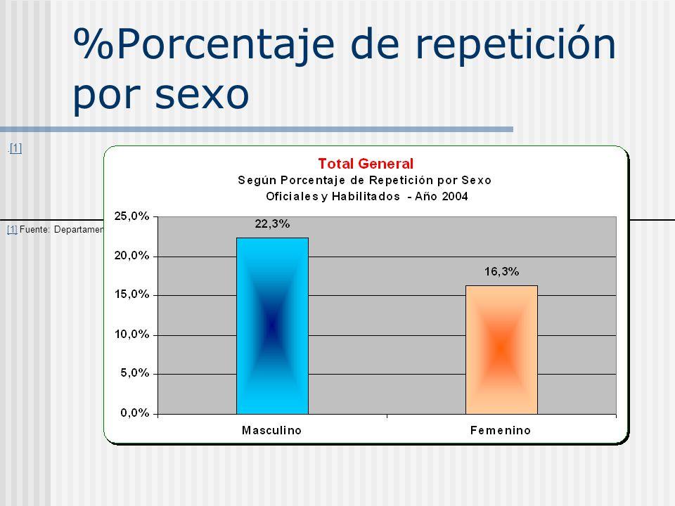 %Porcentaje de repetición por sexo.[1][1] [1] Fuente: Departamento de estadística de Educación Secundaria Año 2005