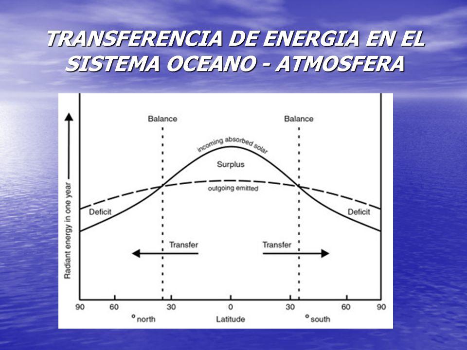 TRANSFERENCIA DE ENERGIA EN EL SISTEMA OCEANO - ATMOSFERA