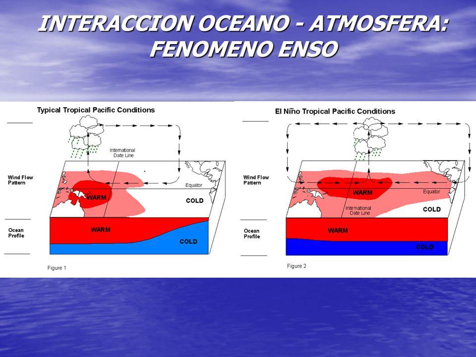INTERACCION OCEANO - ATMOSFERA: FENOMENO ENSO