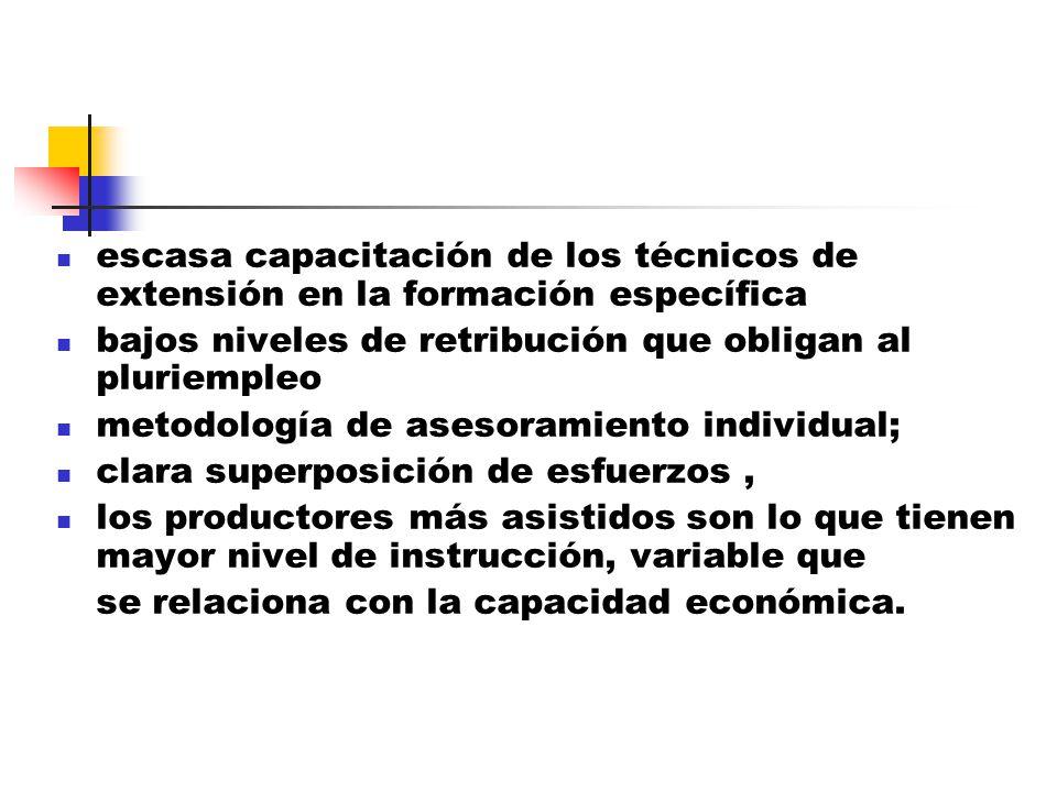 Superposición de técnicos No hay políticas de desarrollo claras Problemas de financiamiento Forma en que se realiza la extensión