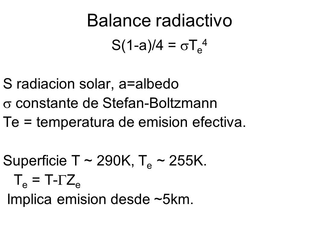 Balance radiactivo S(1-a)/4 = T e 4 S radiacion solar, a=albedo constante de Stefan-Boltzmann Te = temperatura de emision efectiva.