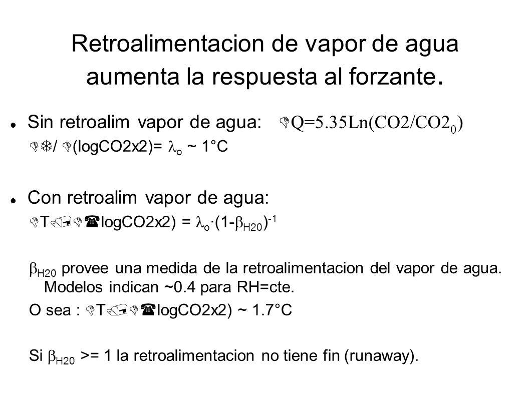 Retroalimentacion de vapor de agua aumenta la respuesta al forzante. Sin retroalim vapor de agua: Q=5.35Ln(CO2/CO2 0 ) / (logCO2x2)= o ~ 1°C Con retro